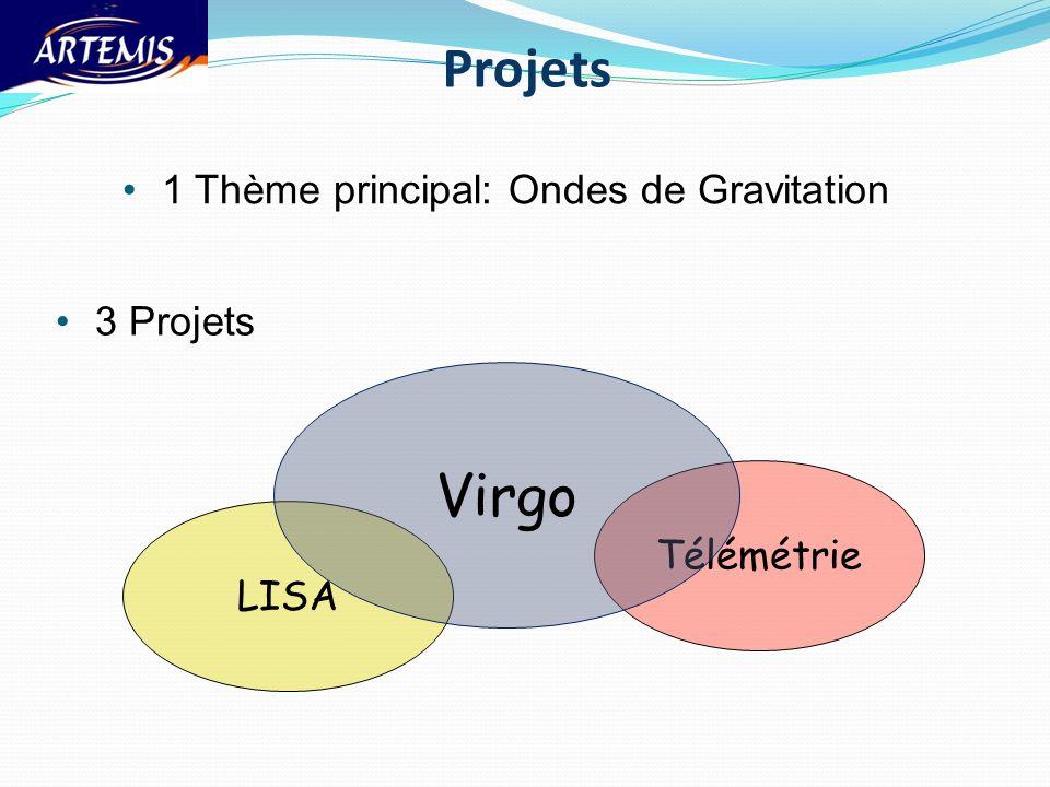 Projets Virgo 1 Thème principal: Ondes de Gravitation 3 Projets