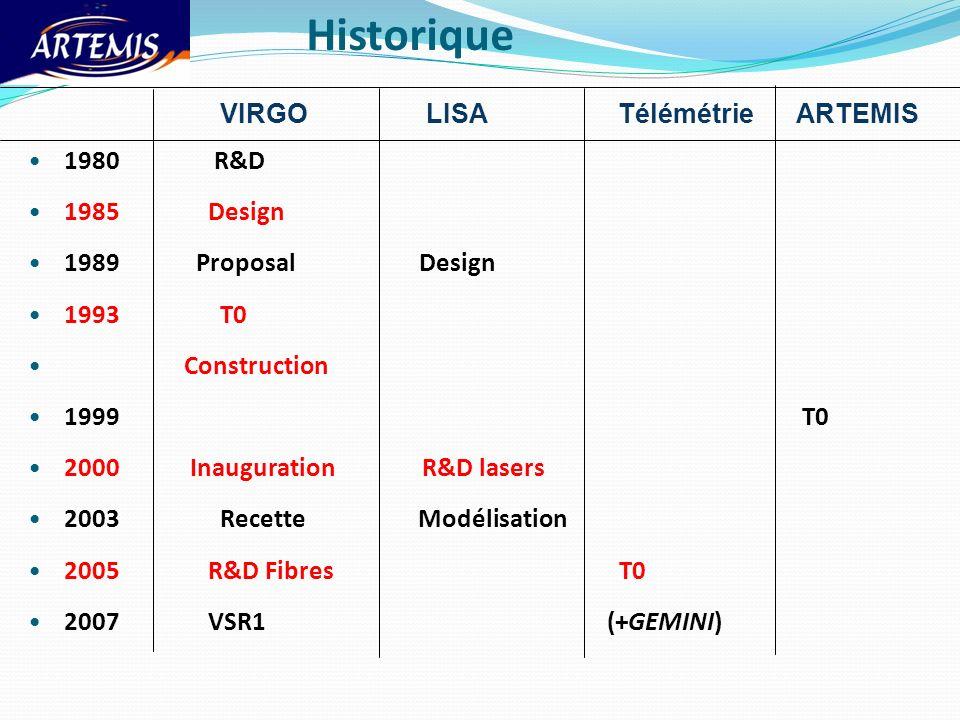 Historique VIRGO LISA Télémétrie ARTEMIS 1980 R&D 1985 Design