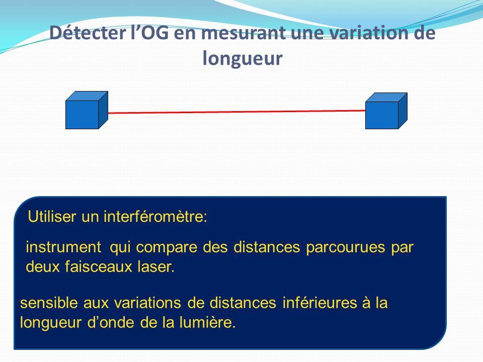 Détecter l'OG en mesurant une variation de longueur