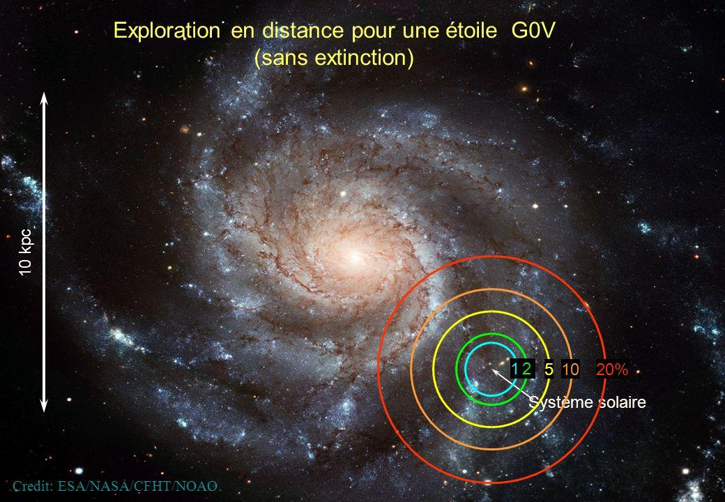Exploration en distance pour une étoile G0V (sans extinction)