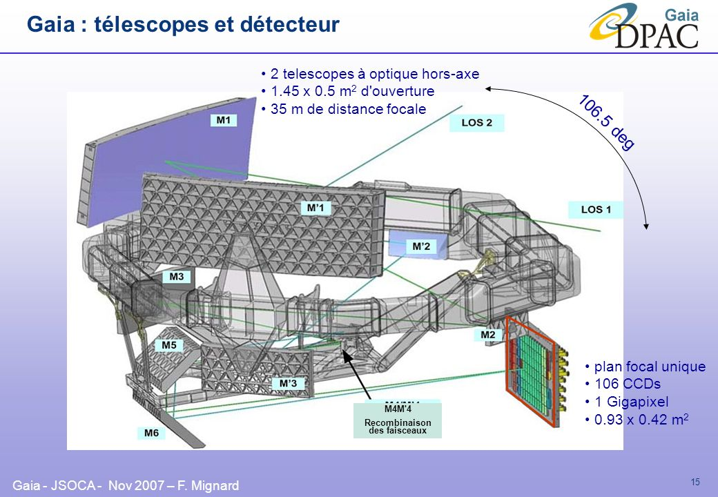 Gaia : télescopes et détecteur