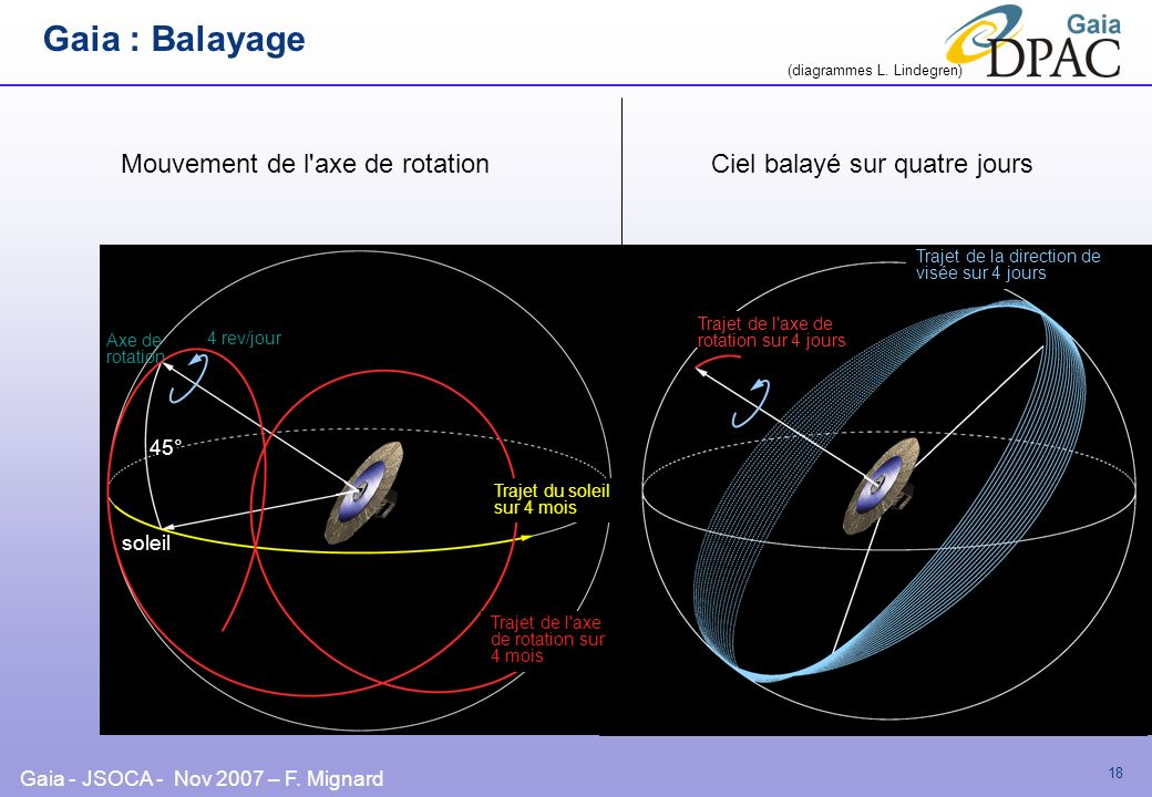 Gaia : Balayage Mouvement de l axe de rotation