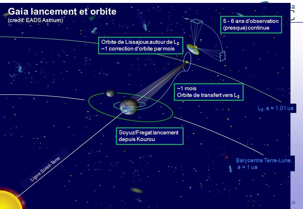 Gaia lancement et orbite