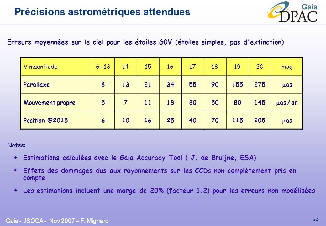 Précisions astrométriques attendues