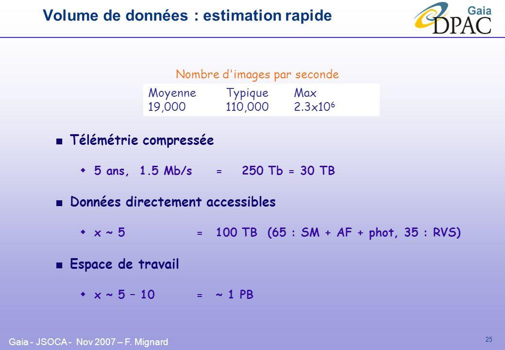 Volume de données : estimation rapide