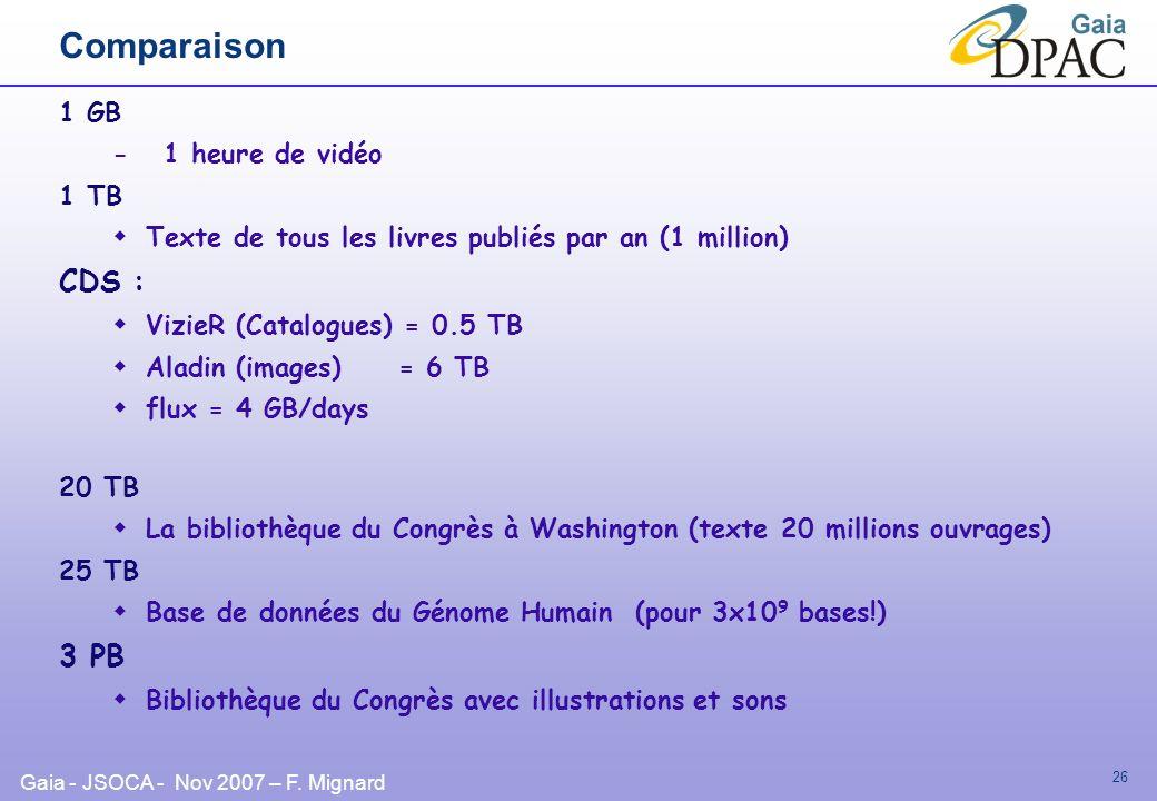 Comparaison CDS : 3 PB 1 GB - 1 heure de vidéo 1 TB