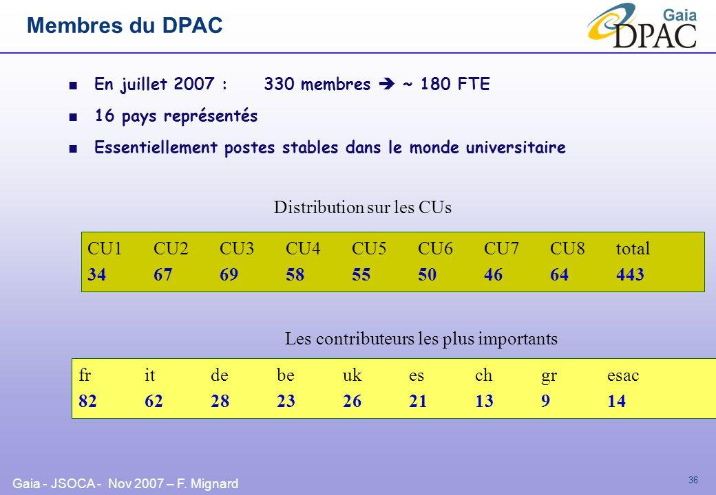 Membres du DPAC Distribution sur les CUs