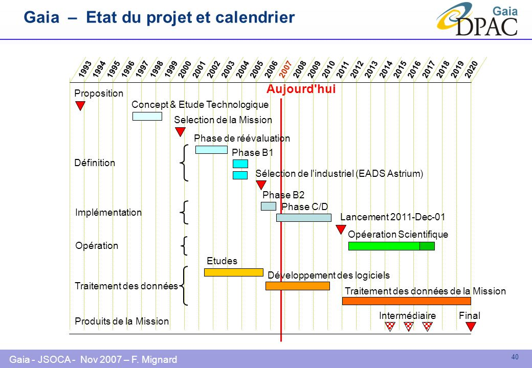 Gaia – Etat du projet et calendrier