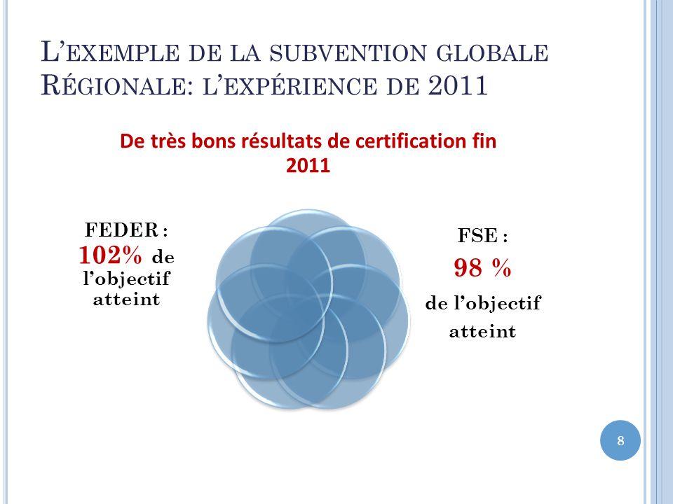L'exemple de la subvention globale Régionale: l'expérience de 2011