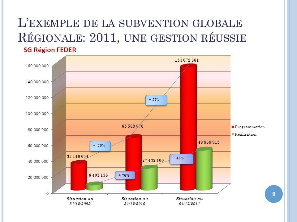 L'exemple de la subvention globale Régionale: 2011, une gestion réussie