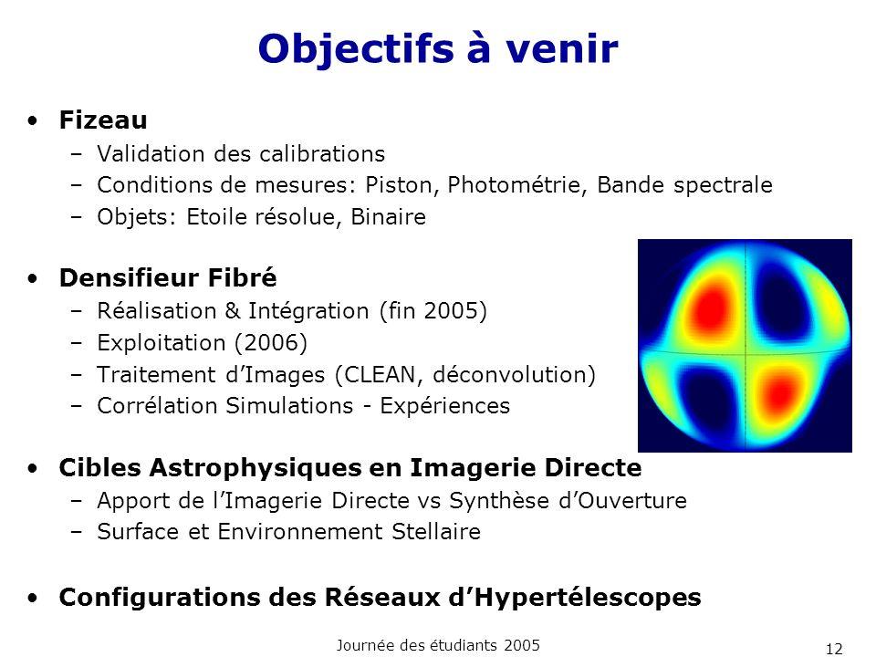 Objectifs à venir Fizeau Densifieur Fibré
