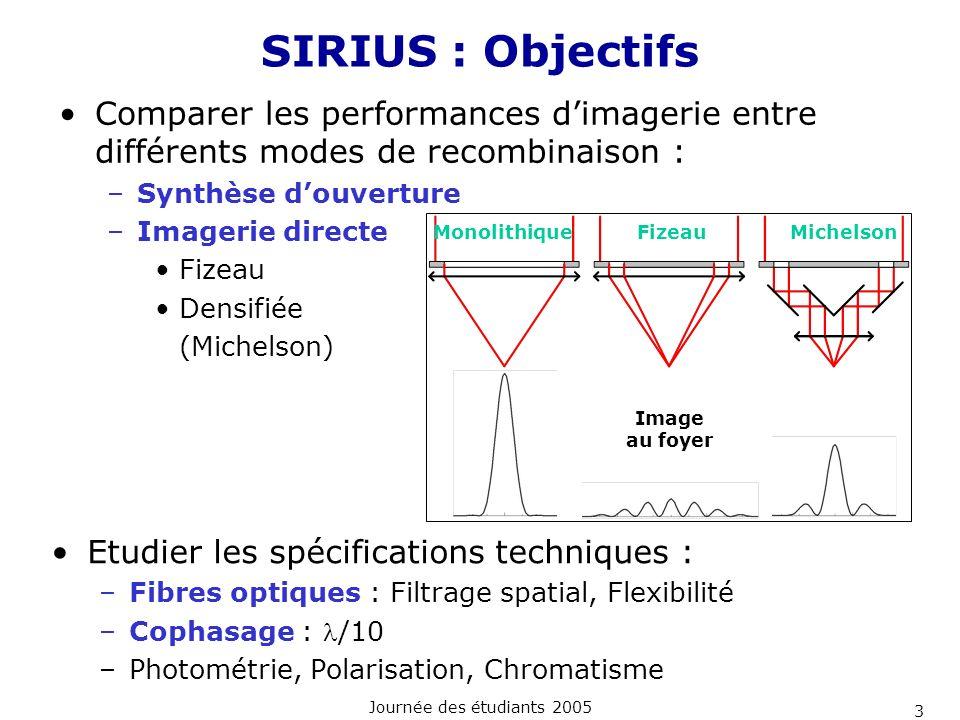 SIRIUS : Objectifs Comparer les performances d'imagerie entre différents modes de recombinaison : Synthèse d'ouverture.