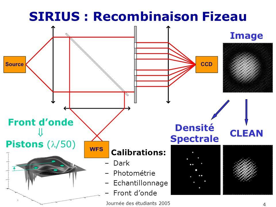 SIRIUS : Recombinaison Fizeau