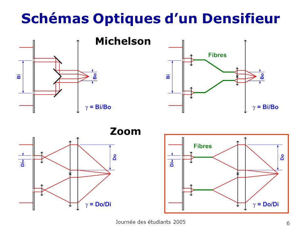 Schémas Optiques d'un Densifieur