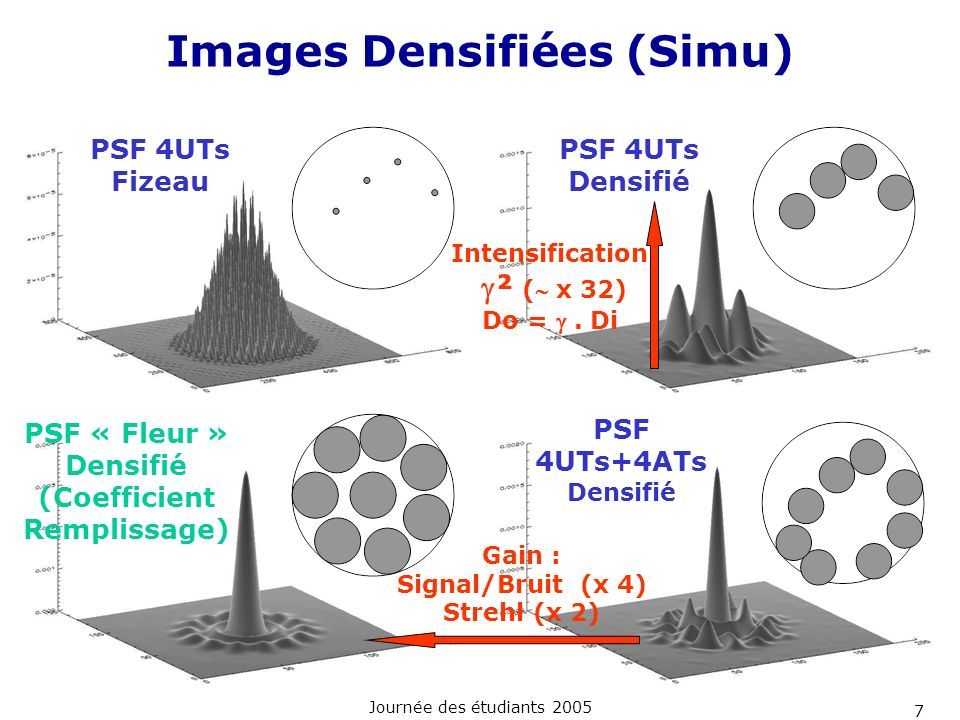Images Densifiées (Simu)