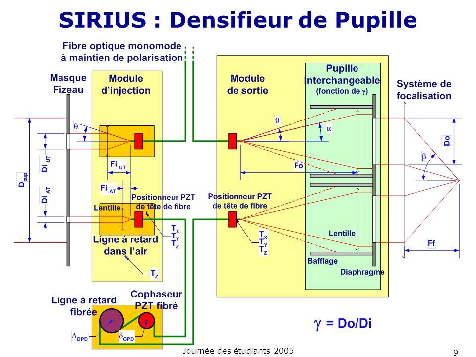 SIRIUS : Densifieur de Pupille