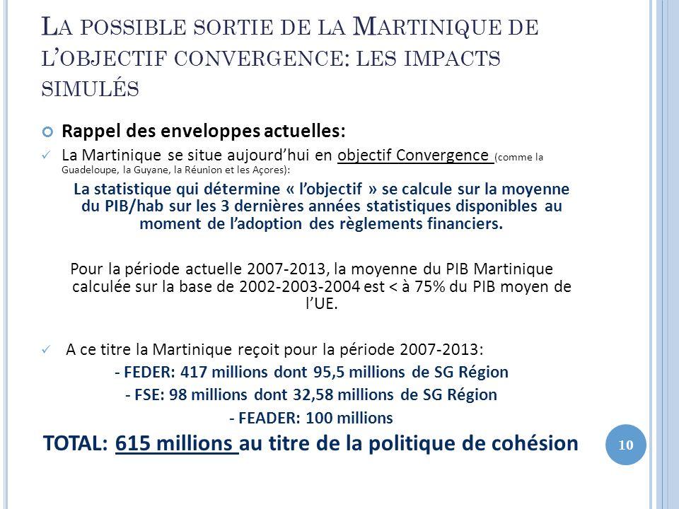 La possible sortie de la Martinique de l'objectif convergence: les impacts simulés