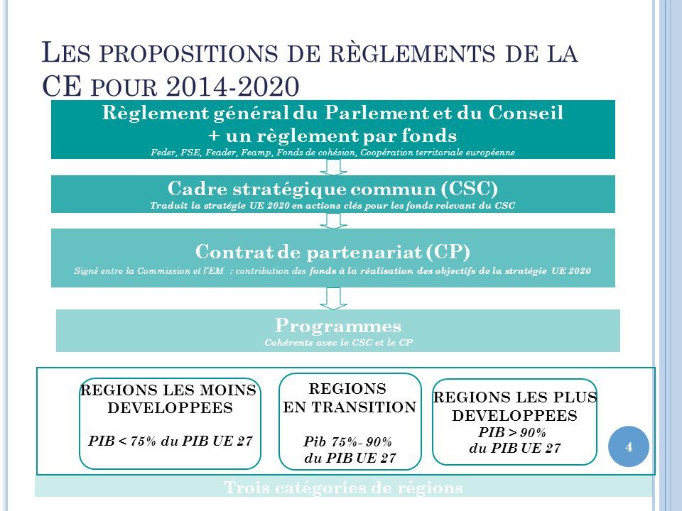 Les propositions de règlements de la CE pour 2014-2020