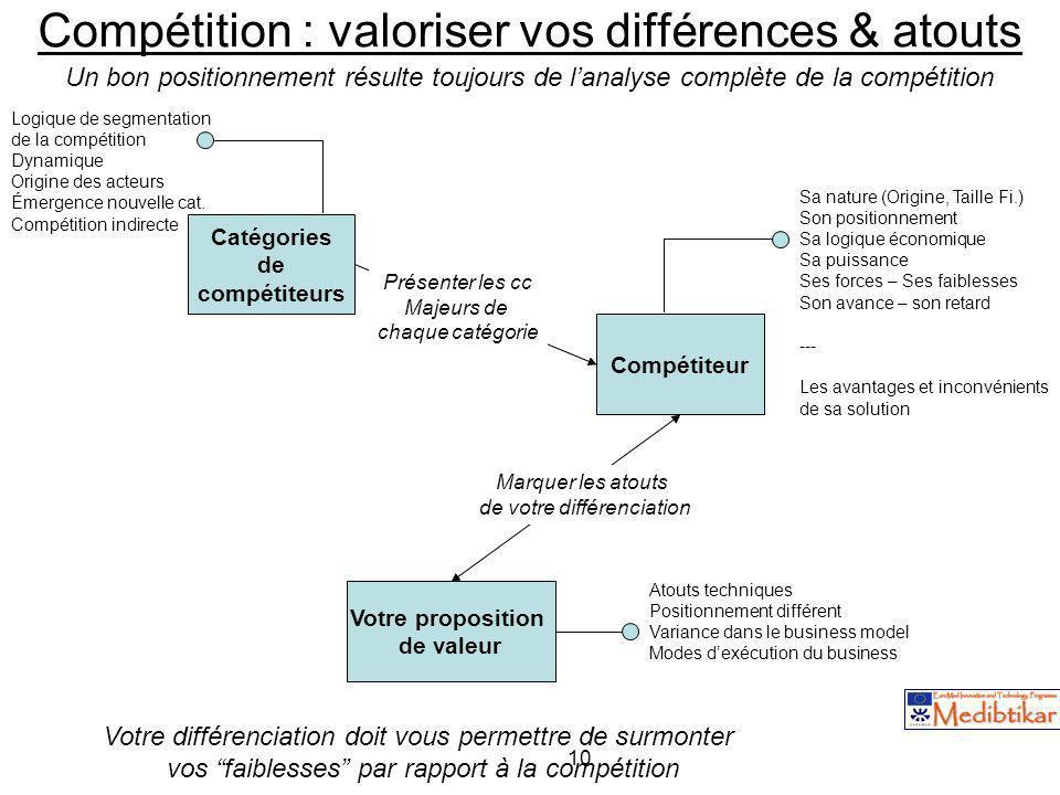 Compétition : valoriser vos différences & atouts