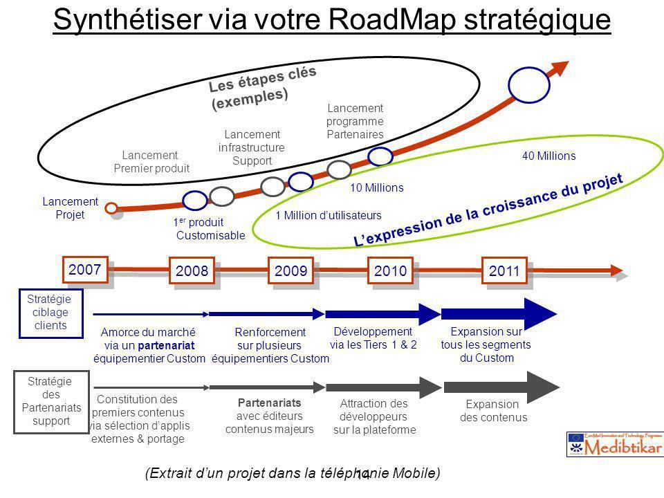 Synthétiser via votre RoadMap stratégique