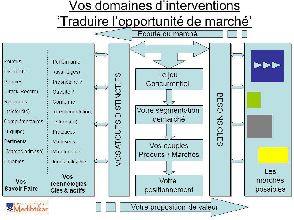 Vos domaines d'interventions 'Traduire l'opportunité de marché'