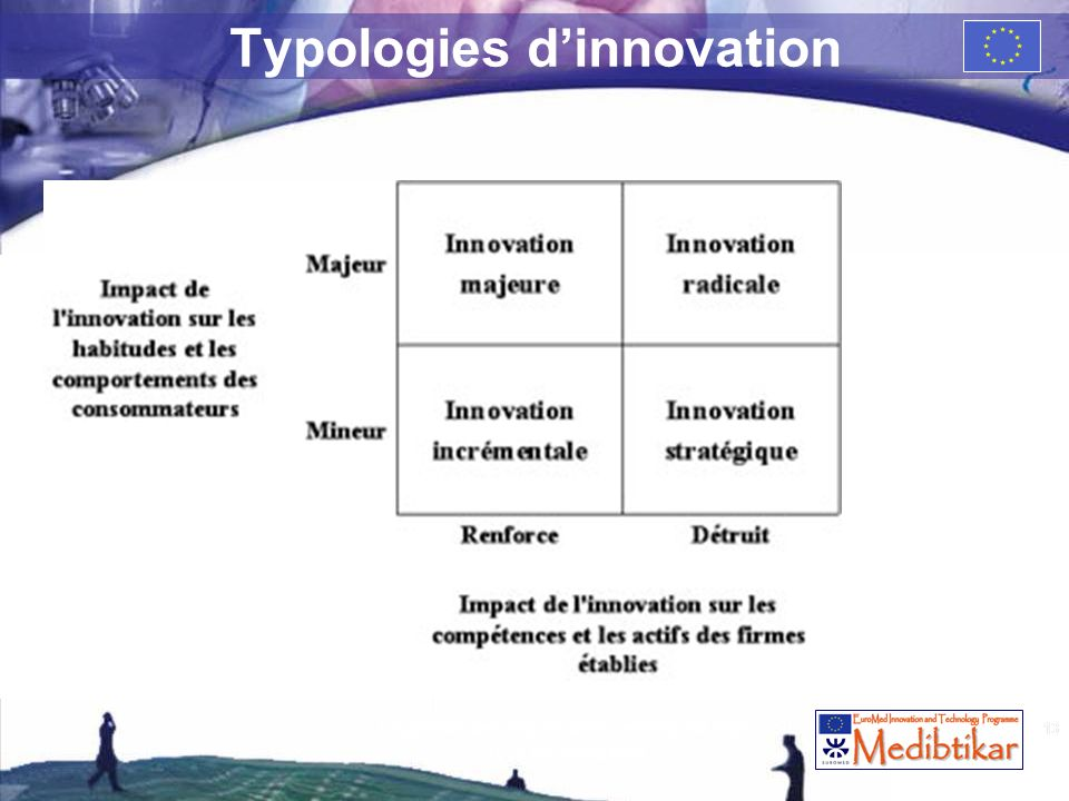Typologies d'innovation