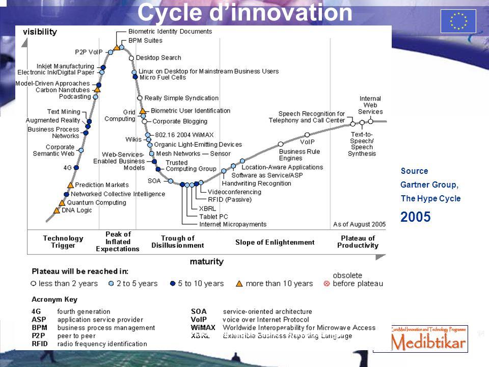 La gestion des risques dans l'entreprise High Tech de croissance