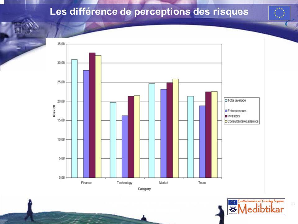Les différence de perceptions des risques