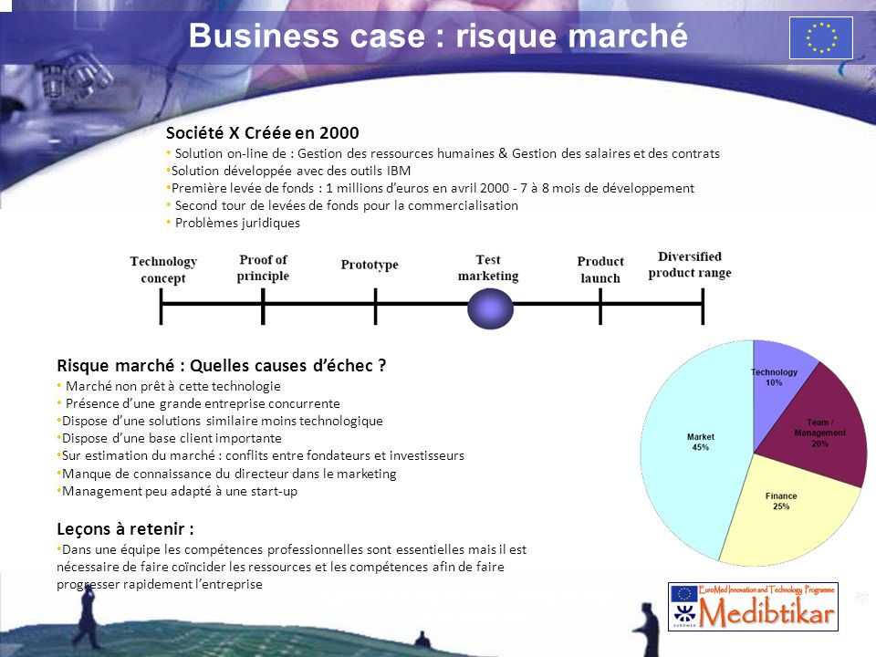 Business case : risque marché