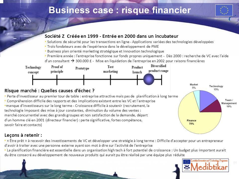 Business case : risque financier