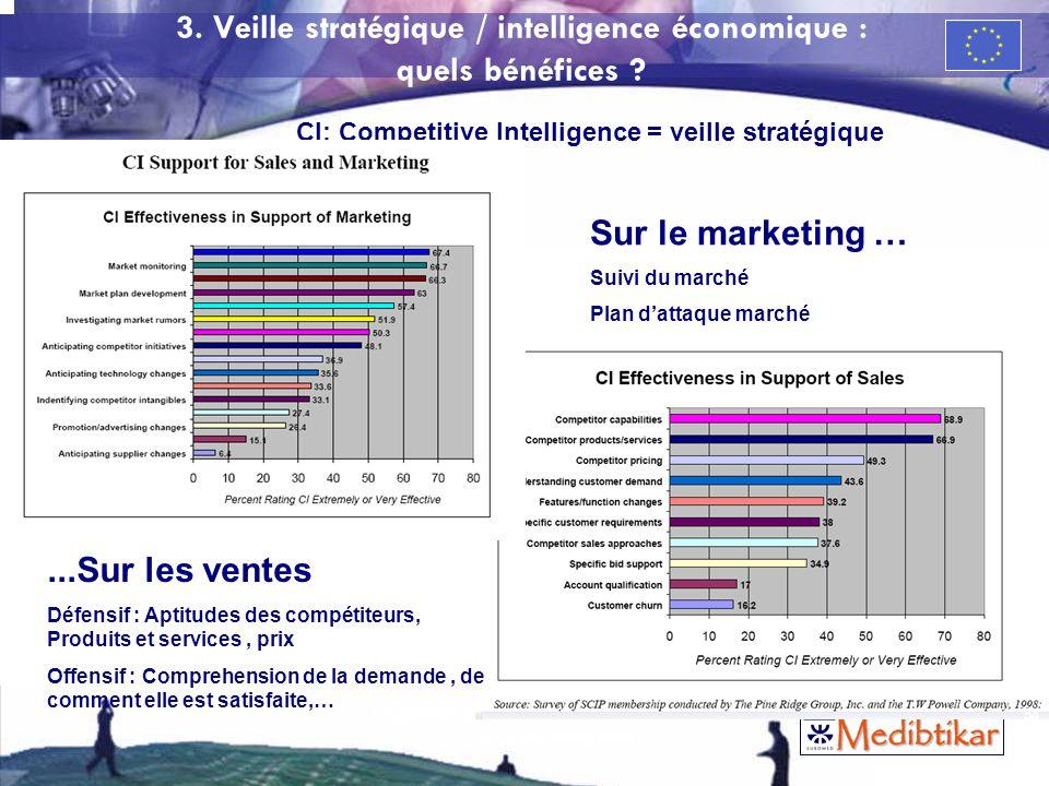 3. Veille stratégique / intelligence économique : quels bénéfices