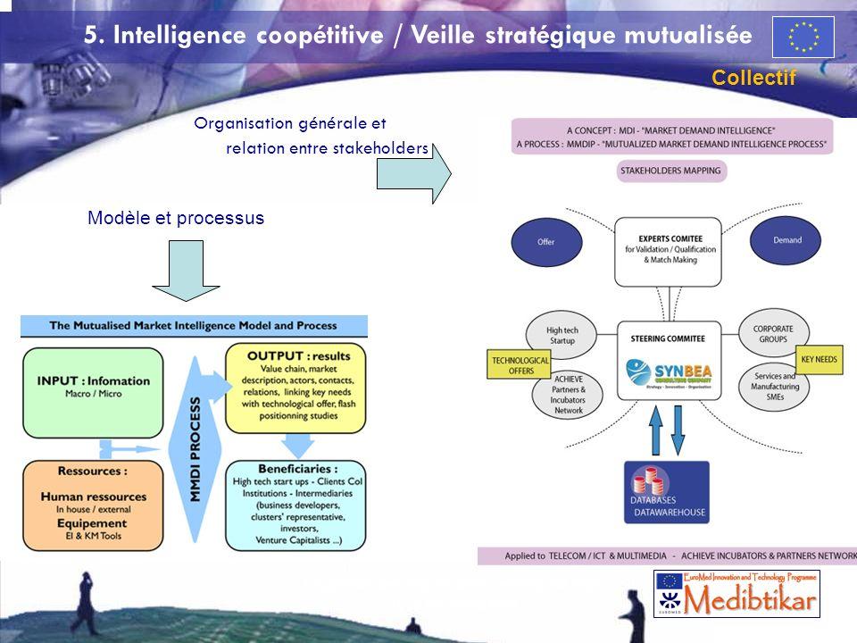5. Intelligence coopétitive / Veille stratégique mutualisée