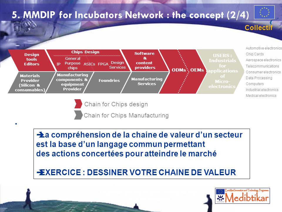 5. MMDIP for Incubators Network : the concept (2/4)