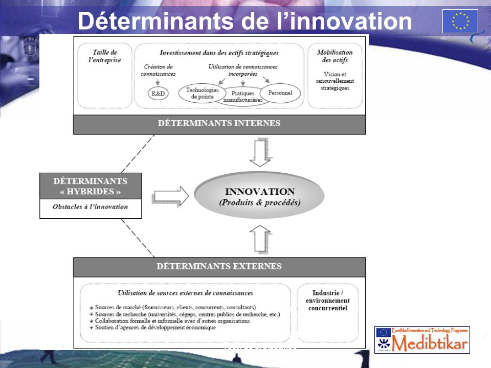 Déterminants de l'innovation