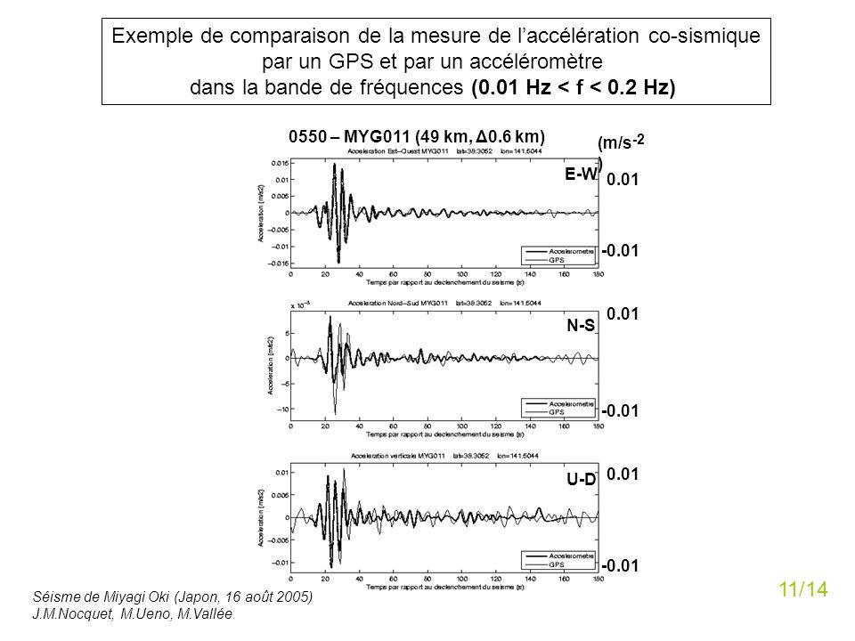 Exemple de comparaison de la mesure de l'accélération co-sismique