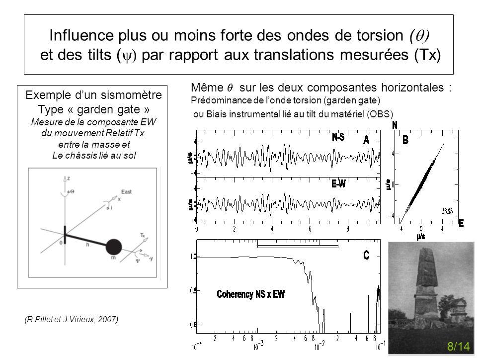Influence plus ou moins forte des ondes de torsion (q) et des tilts (y) par rapport aux translations mesurées (Tx)