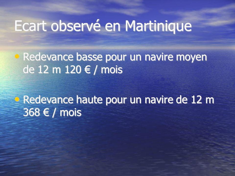 Ecart observé en Martinique