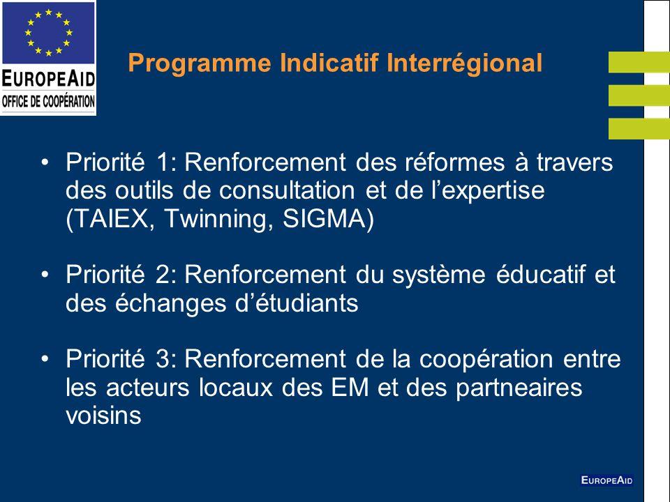 Programme Indicatif Interrégional