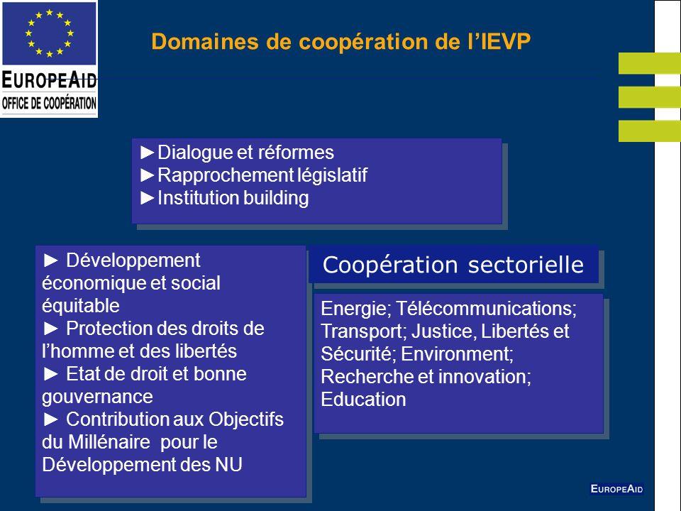 Domaines de coopération de l'IEVP