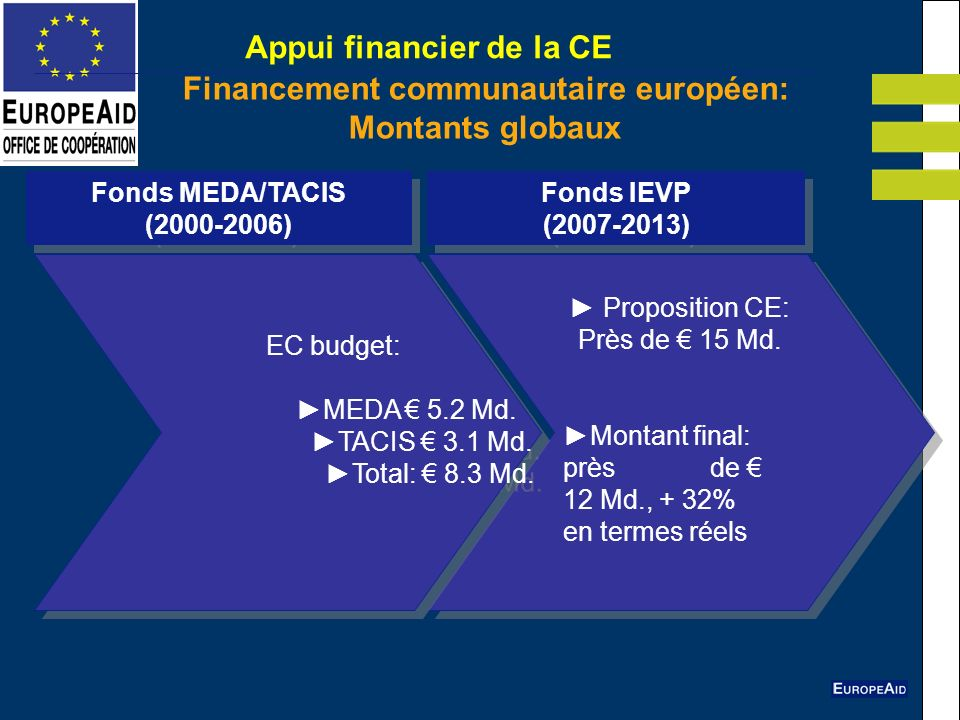 Appui financier de la CE