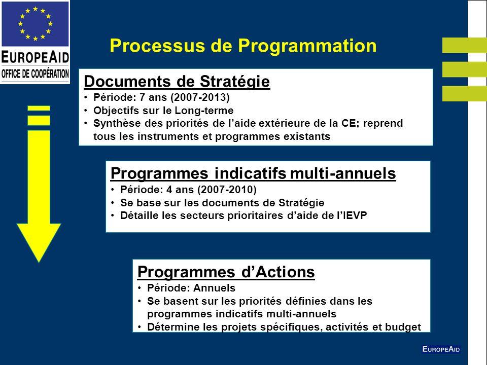Processus de Programmation