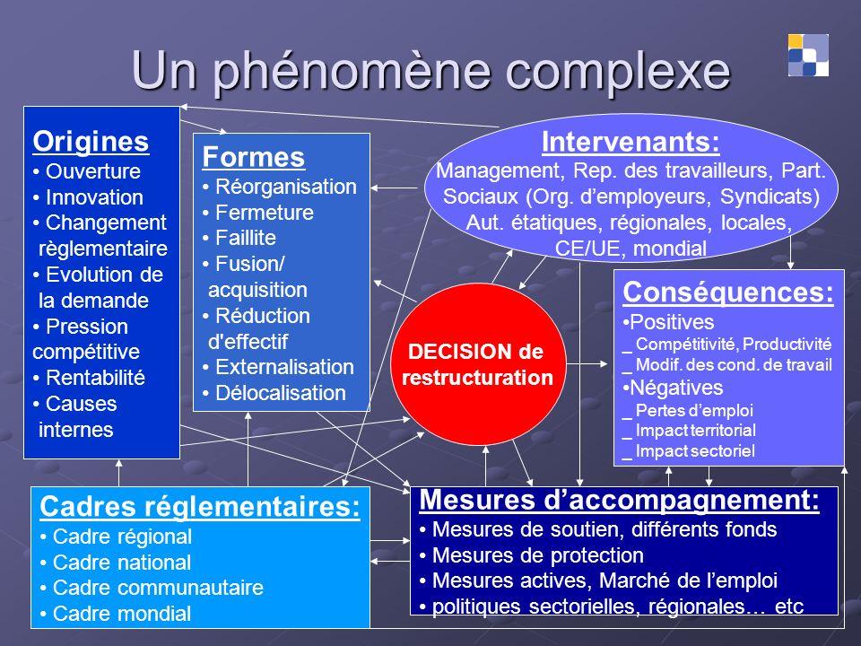 Un phénomène complexe Origines Intervenants: Formes Conséquences: