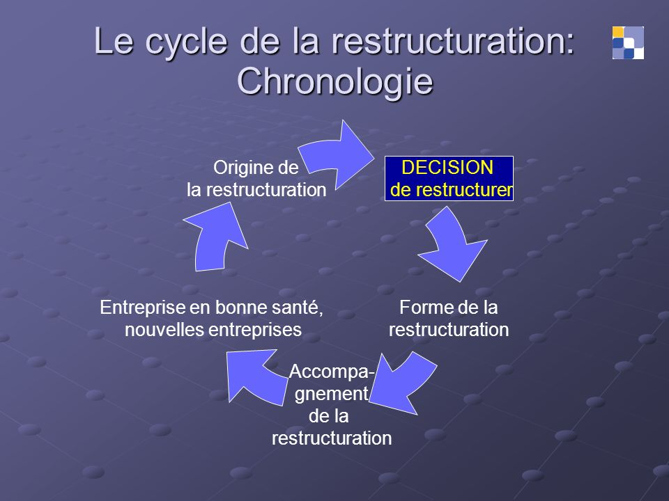 Le cycle de la restructuration: Chronologie