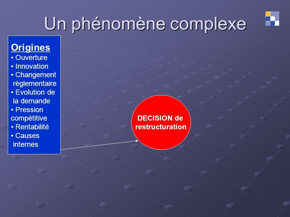 Un phénomène complexe Origines Ouverture Innovation Changement