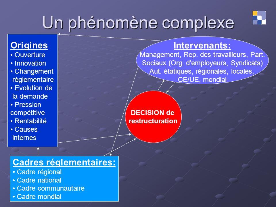 Un phénomène complexe Origines Intervenants: Cadres réglementaires: