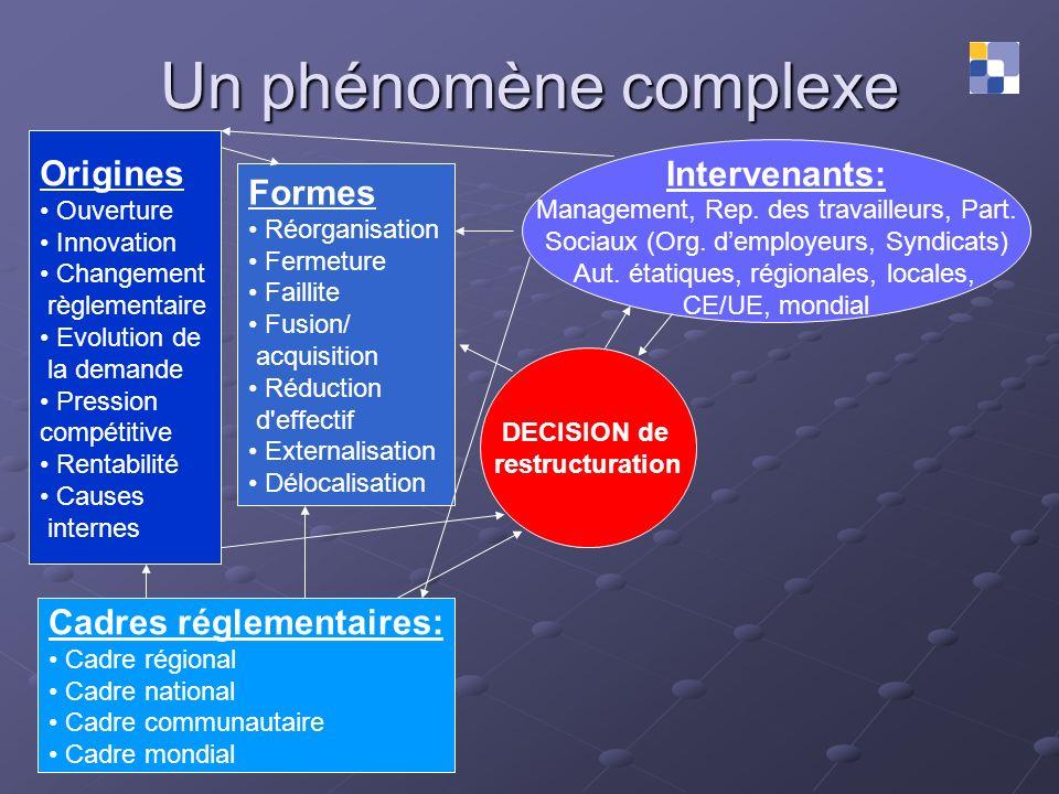 Un phénomène complexe Origines Intervenants: Formes