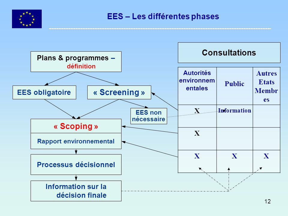 EES – Les différentes phases