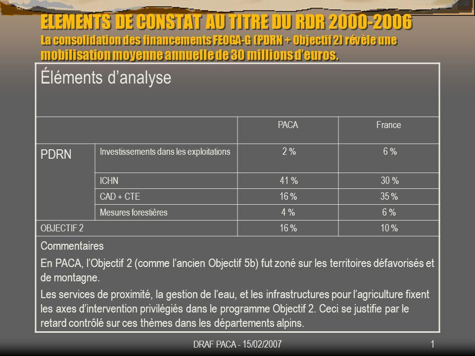 ELEMENTS DE CONSTAT AU TITRE DU RDR 2000-2006 La consolidation des financements FEOGA-G (PDRN + Objectif 2) révèle une mobilisation moyenne annuelle de 30 millions d'euros.