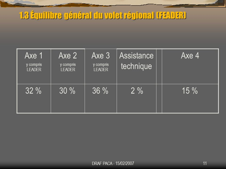 1.3 Équilibre général du volet régional (FEADER)