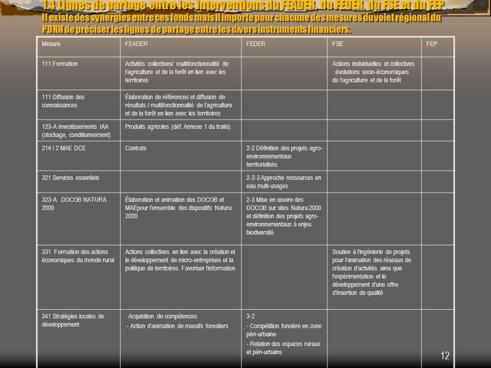 1.4 Lignes de partage entre les interventions du FEADER, du FEDER, du FSE et du FEP Il existe des synergies entre ces fonds mais il importe pour chacune des mesures du volet régional du PDRH de préciser les lignes de partage entre les divers instruments financiers.